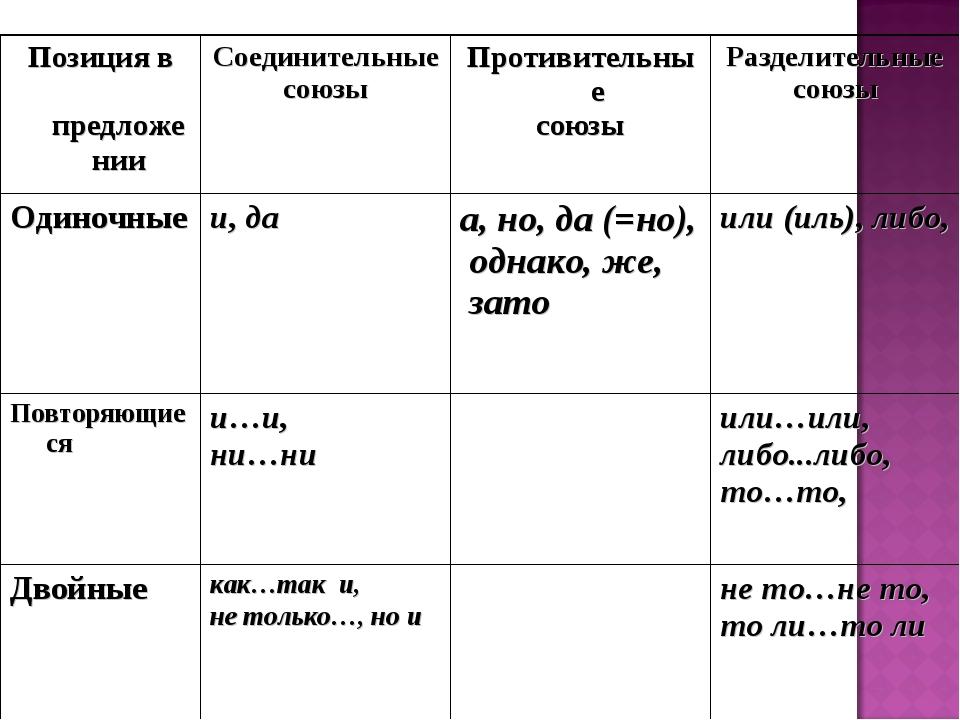 Позиция в предложенииСоединительные союзыПротивительные союзыРазделительны...