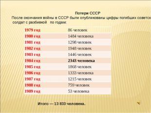 Потери СССР После окончания войны в СССР были опубликованы цифры погибших со