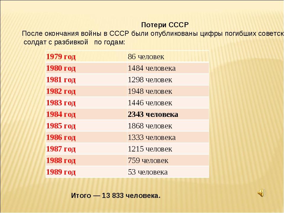 Потери СССР После окончания войны в СССР были опубликованы цифры погибших со...