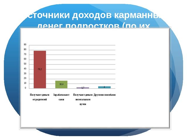 Источники доходов карманных денег подростков (по их мнению) Диаграмма 4.