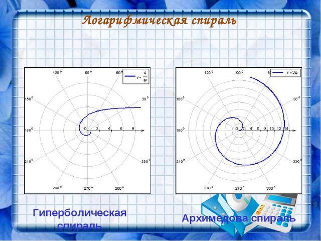 Логарифмическая спираль Архимедова спираль Гиперболическая спираль