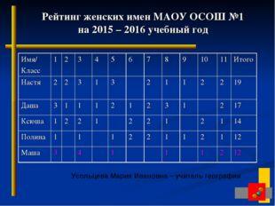 Рейтинг женских имен МАОУ ОСОШ №1 на 2015 – 2016 учебный год Усольцева Мария
