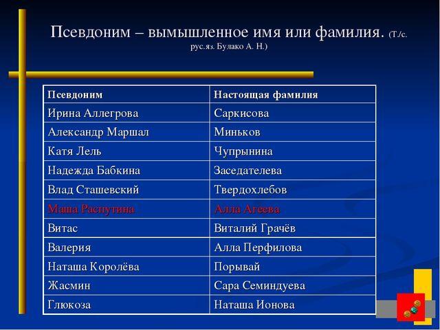 Псевдоним – вымышленное имя или фамилия. (Т./с. рус.яз. Булако А. Н.) Псевдон...