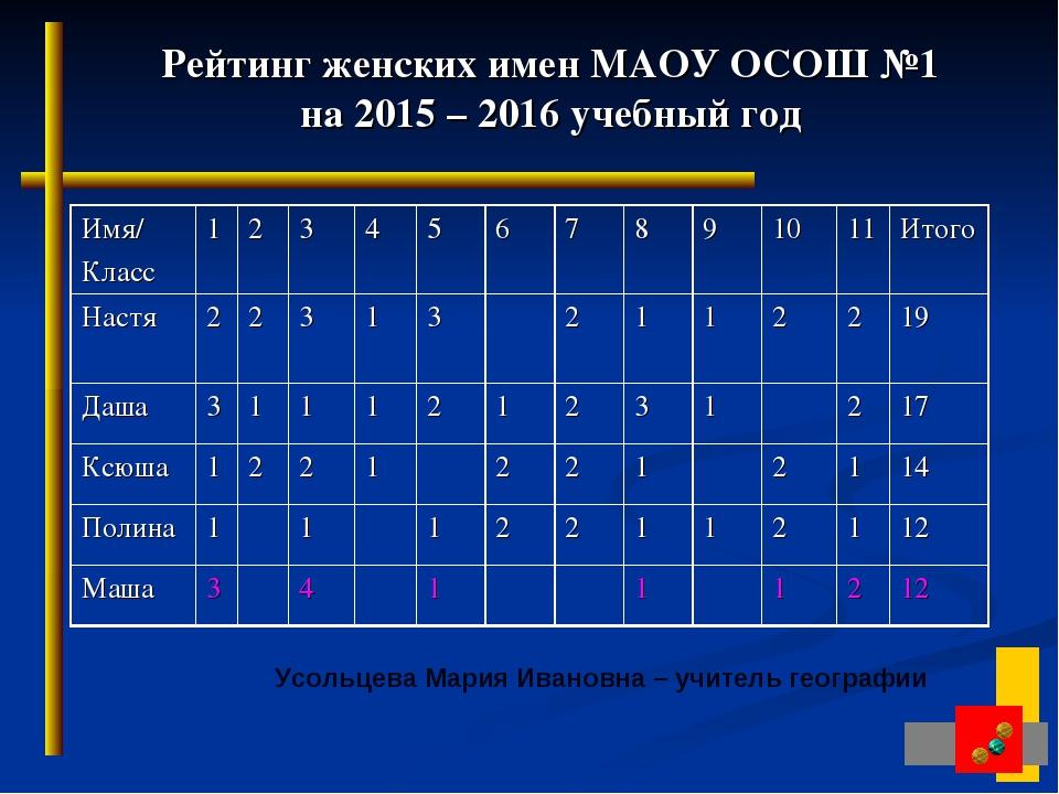 Рейтинг женских имен МАОУ ОСОШ №1 на 2015 – 2016 учебный год Усольцева Мария...
