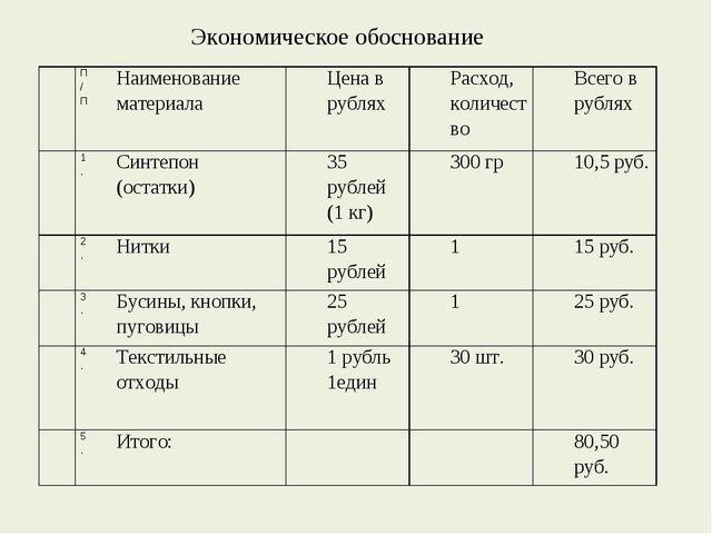 Экономическое обоснование П/ПНаименование материалаЦена в рубляхРасход, ко...