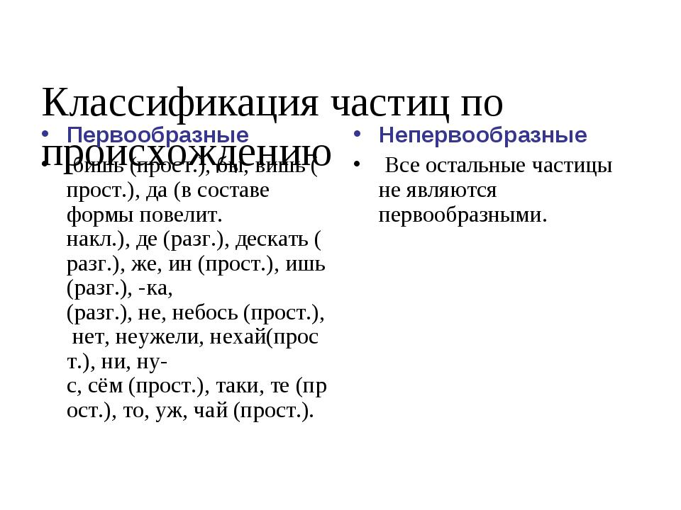 Классификация частиц по происхождению Первообразные бишь(прост.),бы,вишь...