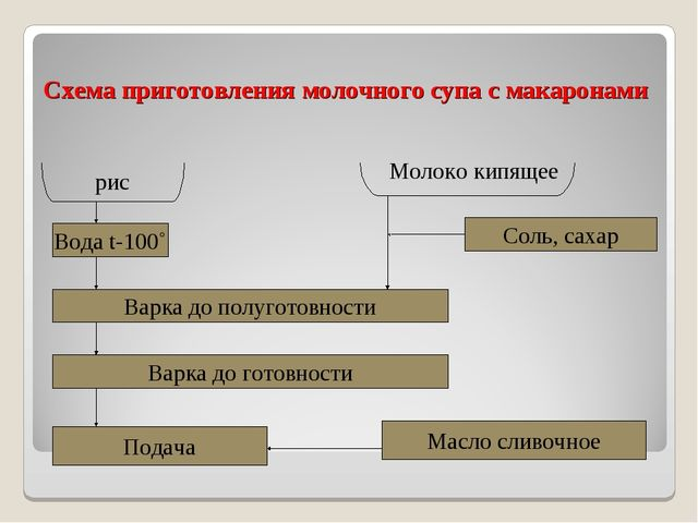Схема приготовления молочного супа с макаронами рис Вода t-100˚ Варка до полу...