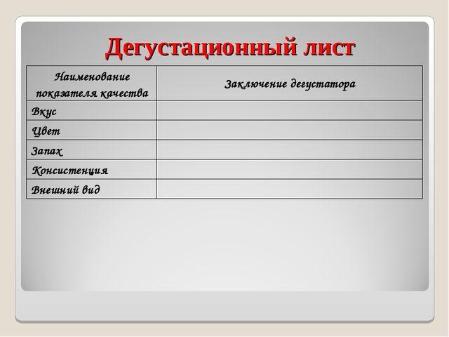Дегустационный лист Наименование показателя качестваЗаключение дегустатора В...