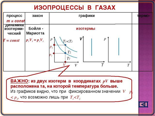 процесс закон графики термо- динамика Т = const m = const изотерми- ческий Б...