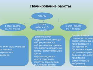Планирование работы ЭТАПЫ 1 этап- работа в 1-ом классе 2 этап- работа во 2-о