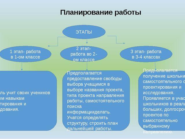 Планирование работы ЭТАПЫ 1 этап- работа в 1-ом классе 2 этап- работа во 2-о...