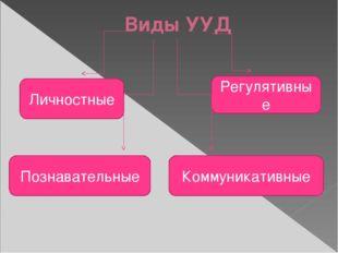 Виды УУД Личностные Познавательные Коммуникативные Регулятивные