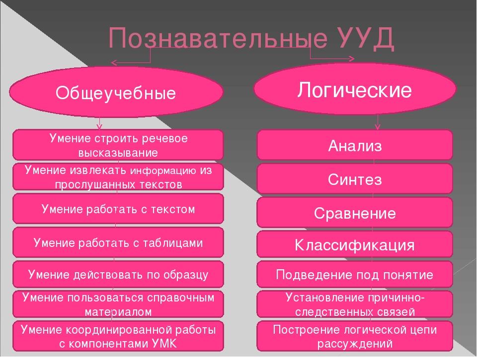 Познавательные УУД Общеучебные Логические Анализ Подведение под понятие Класс...