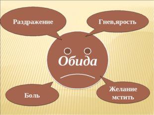 Обида Раздражение Гнев,ярость Желание мстить Боль