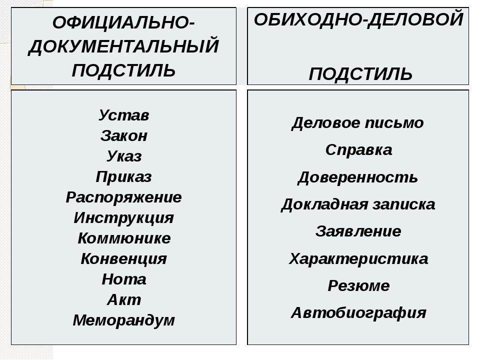 ОФИЦИАЛЬНО-ДОКУМЕНТАЛЬНЫЙ ПОДСТИЛЬ ОБИХОДНО-ДЕЛОВОЙ ПОДСТИЛЬ Устав Закон Указ...