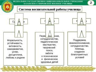 2 Система воспитательной работы училища Суворовцы Педагоги Родители Морально