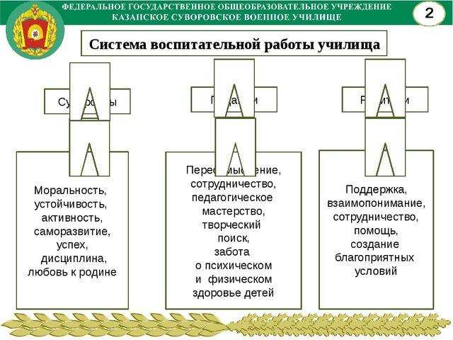 2 Система воспитательной работы училища Суворовцы Педагоги Родители Морально...