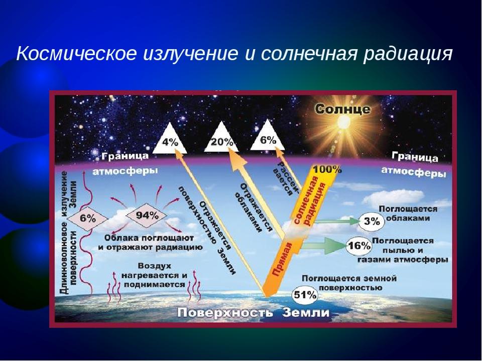 Космическое излучение и солнечная радиация