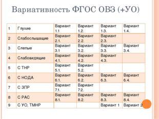 Вариативность ФГОС ОВЗ (+УО) 1 Глухие Вариант 1.1 Вариант 1.2. Вариант 1.3. В