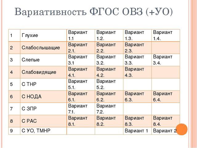 Вариативность ФГОС ОВЗ (+УО) 1 Глухие Вариант 1.1 Вариант 1.2. Вариант 1.3. В...