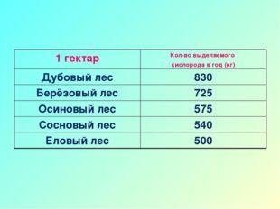 1 гектарКол-во выделяемого кислорода в год (кг) Дубовый лес830 Берёзовый ле