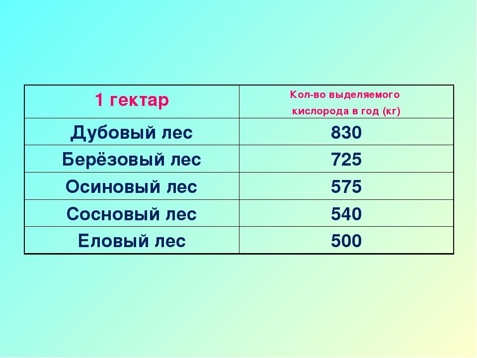 1 гектарКол-во выделяемого кислорода в год (кг) Дубовый лес830 Берёзовый ле...