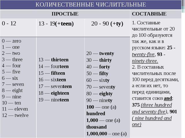 КОЛИЧЕСТВЕННЫЕ ЧИСЛИТЕЛЬНЫЕ ПРОСТЫЕ СОСТАВНЫЕ 0 - 12 13 - 19(+teen) 20 - 90(+...