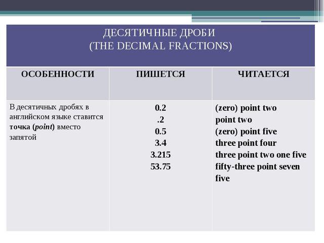 ДЕСЯТИЧНЫЕ ДРОБИ (THE DECIMAL FRACTIONS) ОСОБЕННОСТИ ПИШЕТСЯ ЧИТАЕТСЯ В десят...