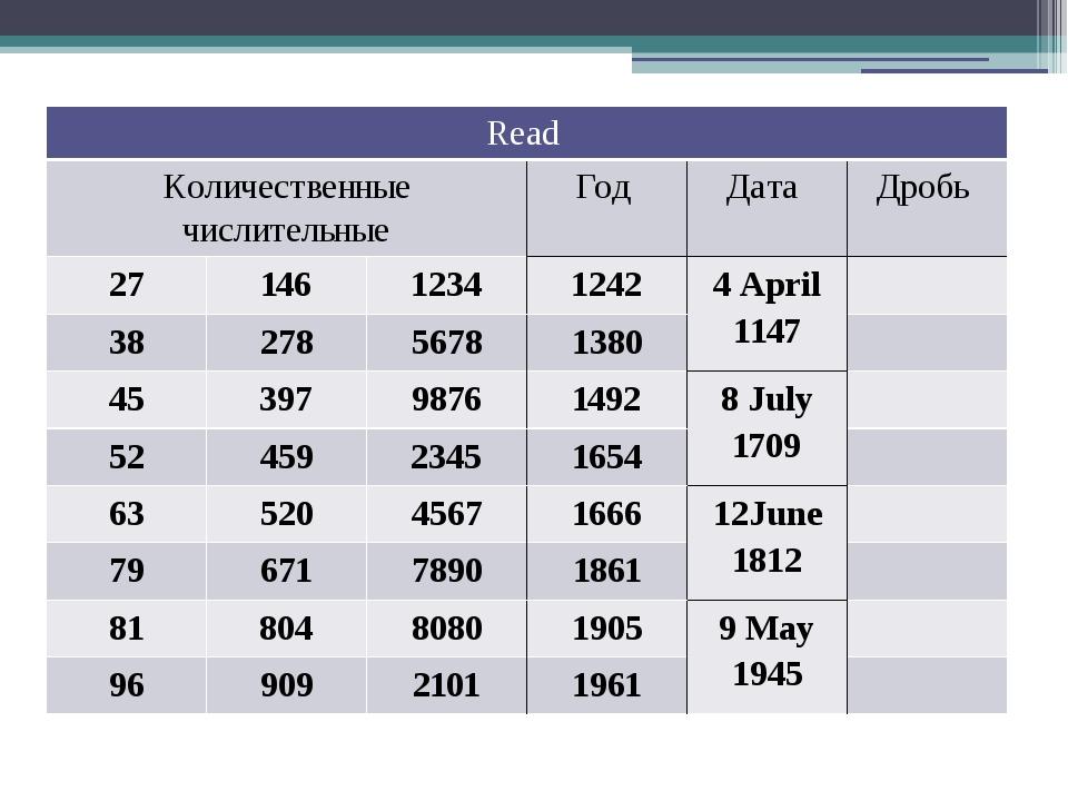 Read Количественные числительные Год Дата Дробь 27 146 1234 1242 4 Аpril1147...