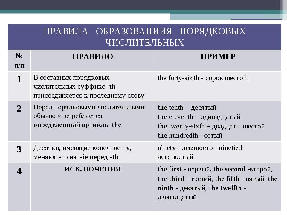 ПРАВИЛА ОБРАЗОВАНИИЯ ПОРЯДКОВЫХ ЧИСЛИТЕЛЬНЫХ № п/п ПРАВИЛО ПРИМЕР 1 В составн...