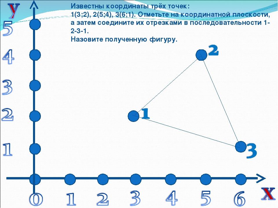 Известны координаты трёх точек: 1(3;2), 2(5;4), 3(6;1). Отметьте на координат...