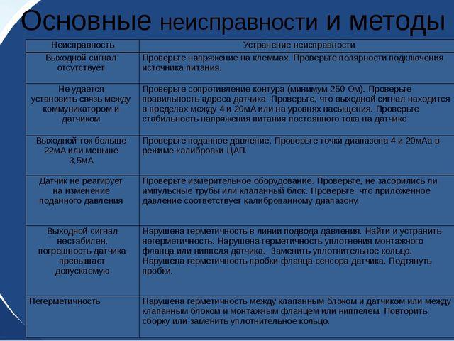 Основные неисправности и методы их устранения Неисправность Устранение неиспр...