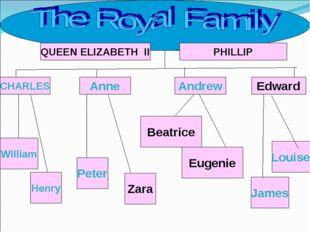 QUEEN ELIZABETH II CHARLES William Anne Henry Eugenie Zara Edward Andrew PHIL