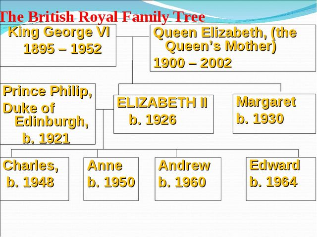 The British Royal Family Tree Queen Elizabeth, (the Queen's Mother) 1900 – 20...