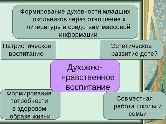 Формирование потребности в здоровом образе жизни Патриотическое воспитание Фо...
