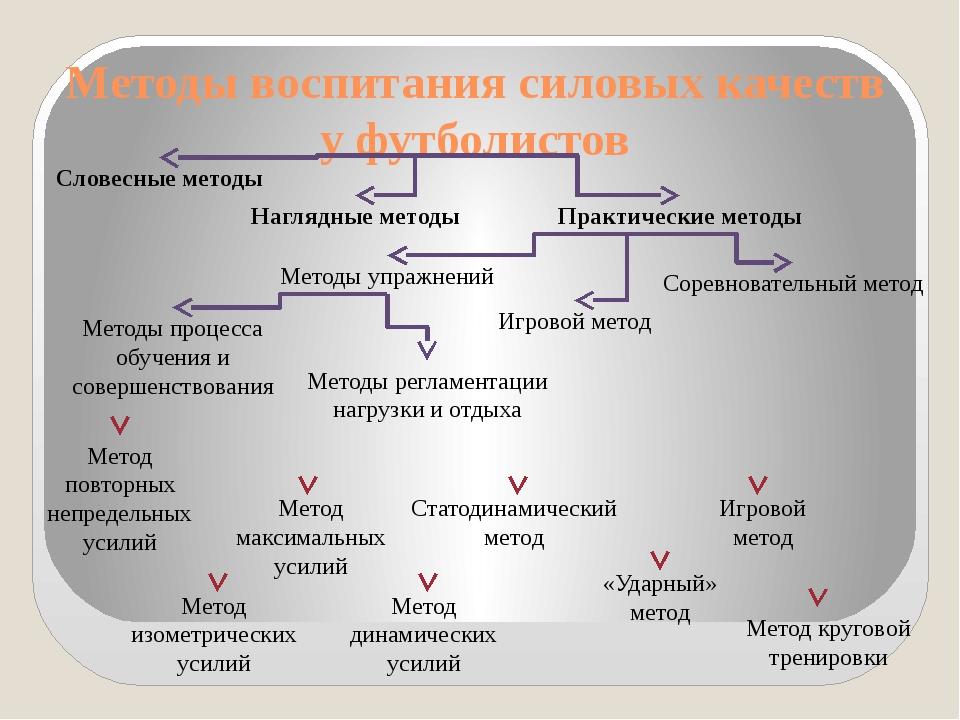 Методы воспитания силовых качеств у футболистов Словесные методы Наглядные ме...