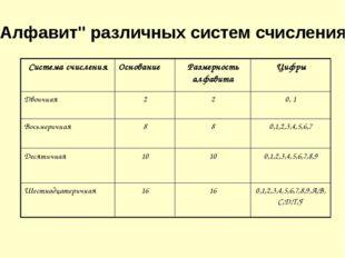 """""""Алфавит"""" различных систем счисления Система счисления Основание Размерность"""