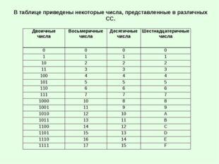 В таблице приведены некоторые числа, представленные в различных СС. Двоичные