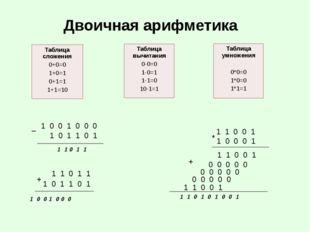 Двоичная арифметика 1 1 0 1 1 1 0 1 1 0 1 1 0 0 1 0 0 0 + 1 0 0 1 0 0 0 1 0 1
