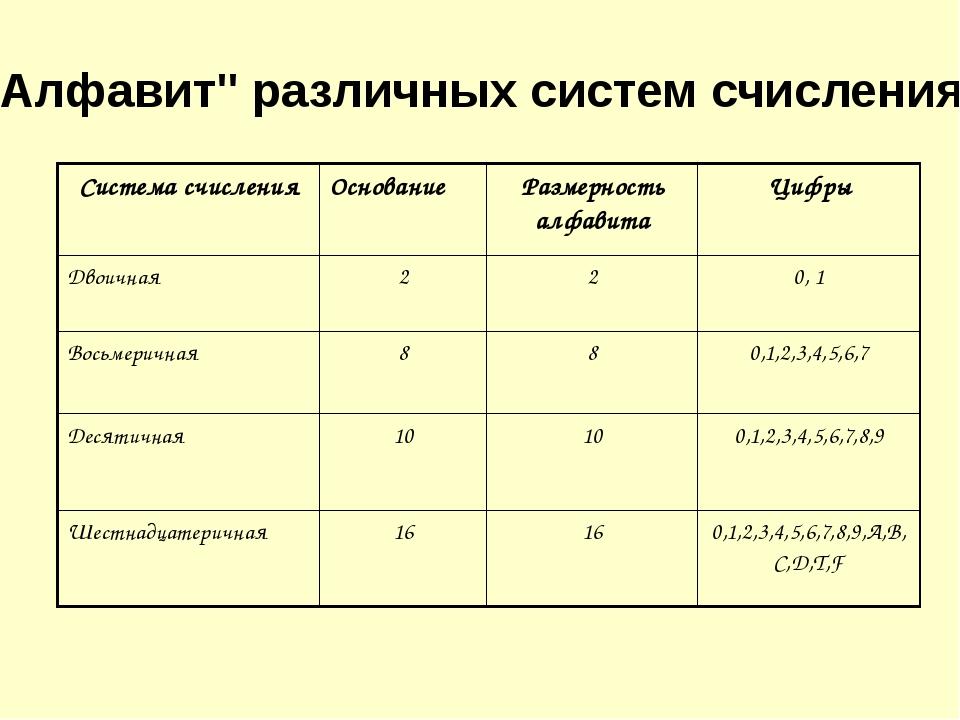 """""""Алфавит"""" различных систем счисления Система счисления Основание Размерность..."""