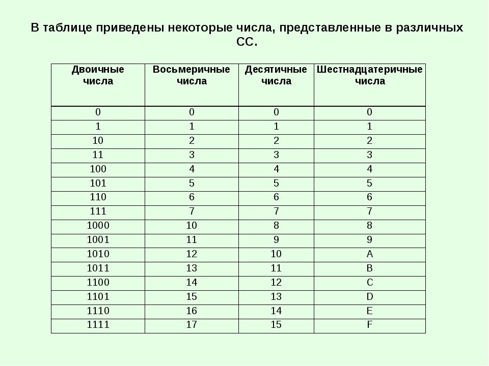 В таблице приведены некоторые числа, представленные в различных СС. Двоичные...