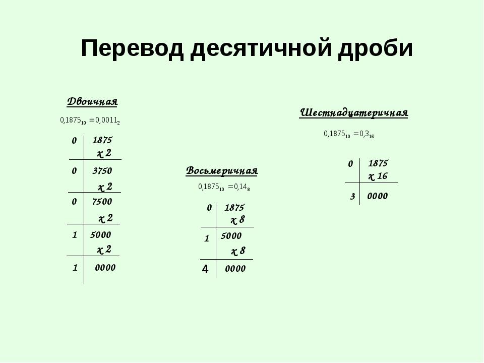 3750 5000 0000 0 1 х 2 0 1875 7500 1 0 х 2 х 2 х 2 0 1875 0000 х 16 3 Перевод...