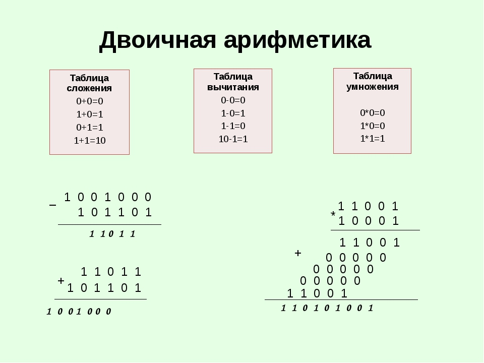 Двоичная арифметика 1 1 0 1 1 1 0 1 1 0 1 1 0 0 1 0 0 0 + 1 0 0 1 0 0 0 1 0 1...