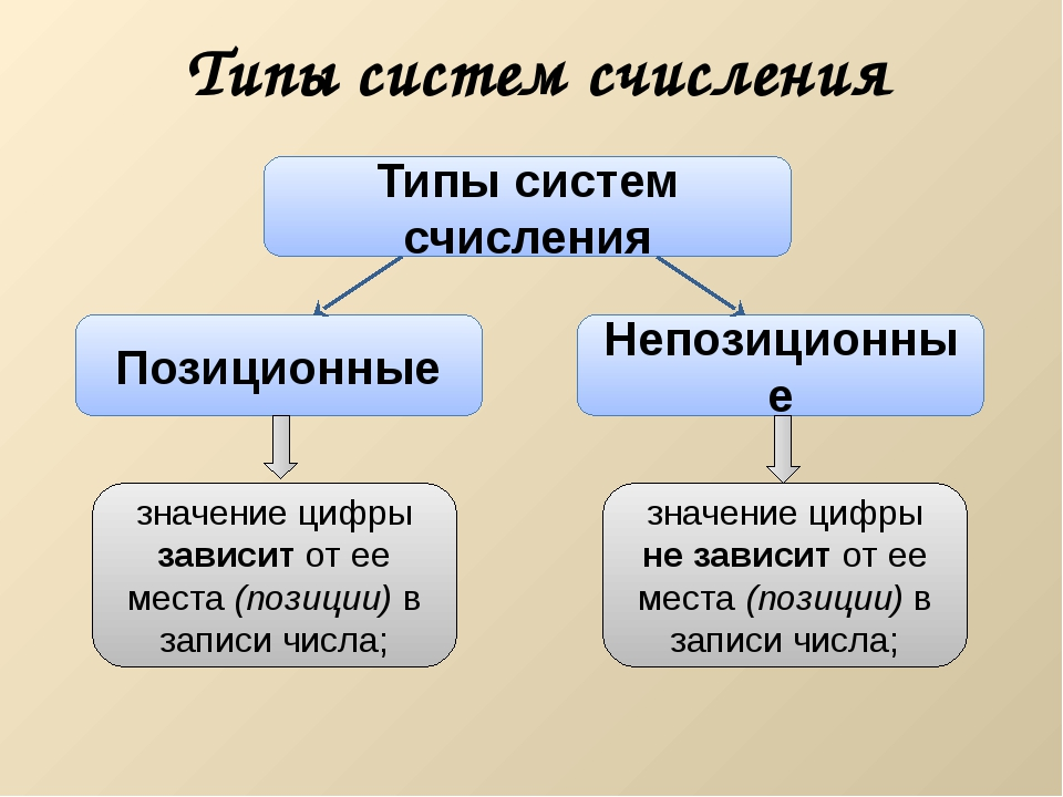 Типы систем счисления Типы систем счисления Непозиционные Позиционные значени...