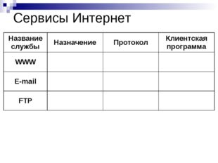 Сервисы Интернет Название службыНазначениеПротоколКлиентская программа WWW