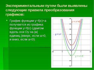 Экспериментальным путем были выявлены следующие правила преобразования график