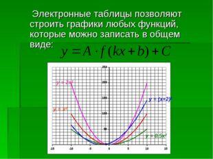 Электронные таблицы позволяют строить графики любых функций, которые можно