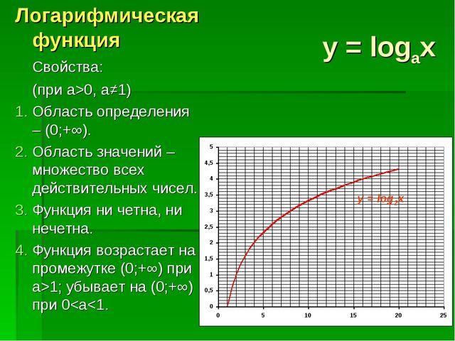 y = logax Логарифмическая функция Свойства: (при a>0, a≠1) Область определе...