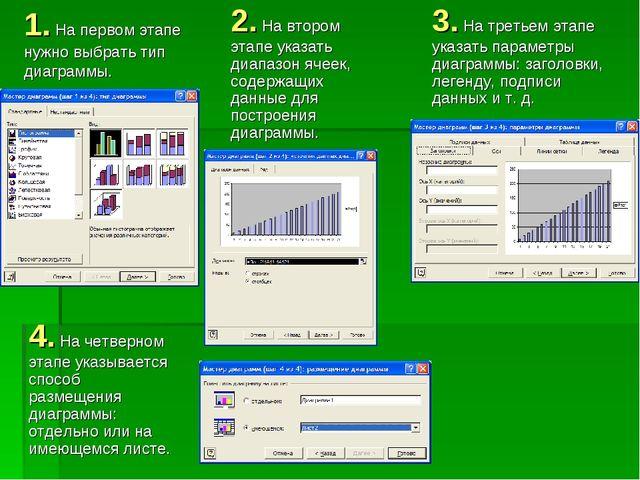 1. На первом этапе нужно выбрать тип диаграммы. 2. На втором этапе указать ди...