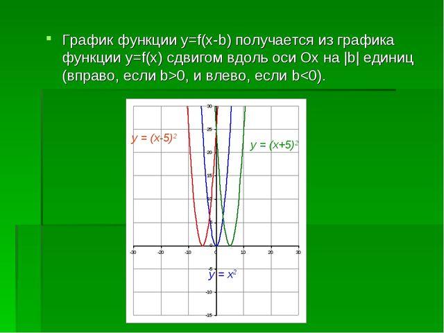 График функции y=f(x-b) получается из графика функции y=f(x) сдвигом вдоль ос...